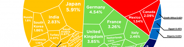 China is Bigger Economically Than the Next Three Countries Combined!